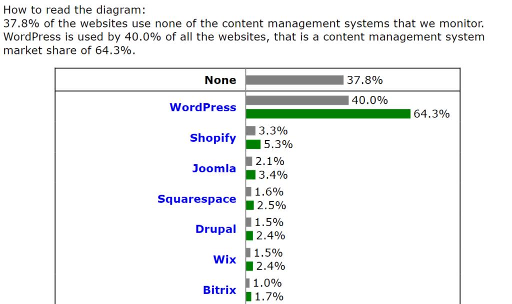 Wordpressシェアグラフ